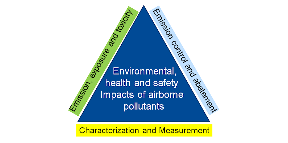 Industrial Ecology: Air Quality Control